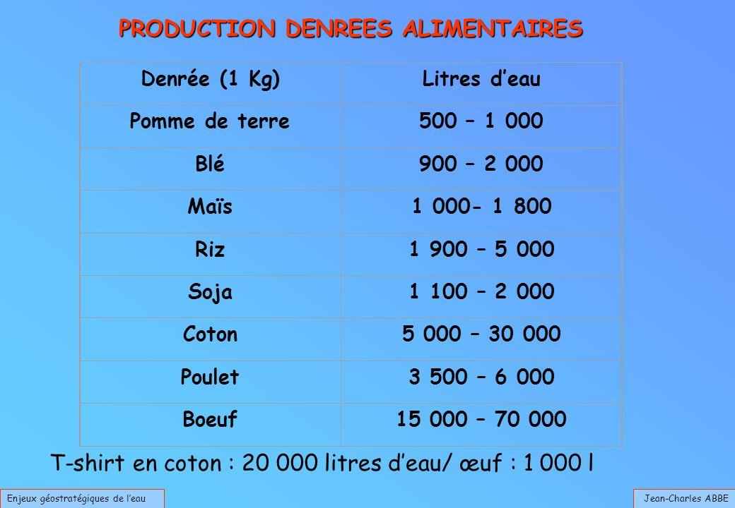 Jean-Charles ABBEEnjeux géostratégiques de leau PRODUCTION DENREES ALIMENTAIRES T-shirt en coton : 20 000 litres deau/ œuf : 1 000 l Denrée (1 Kg)Litres deau Pomme de terre500 – 1 000 Blé900 – 2 000 Maïs1 000- 1 800 Riz1 900 – 5 000 Soja1 100 – 2 000 Coton5 000 – 30 000 Poulet3 500 – 6 000 Boeuf15 000 – 70 000