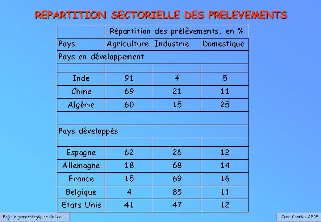 Jean-Charles ABBEEnjeux géostratégiques de leau REPARTITION SECTORIELLE DES PRELEVEMENTS