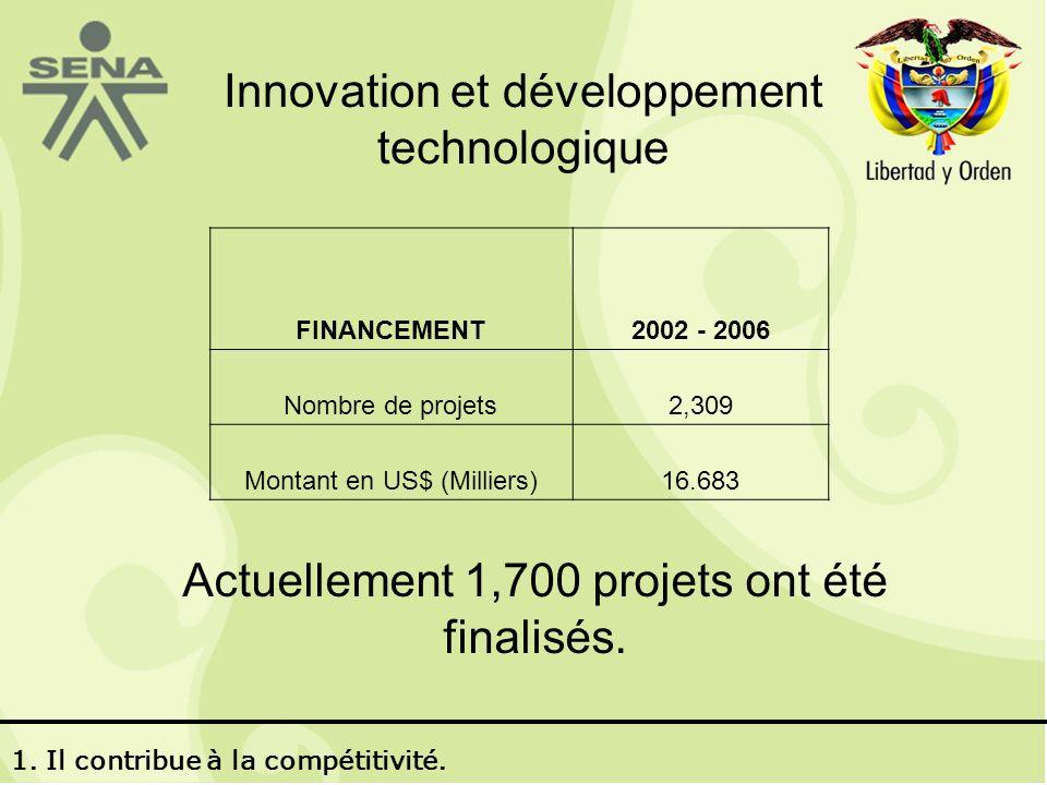 Innovation et développement technologique Actuellement 1,700 projets ont été finalisés.