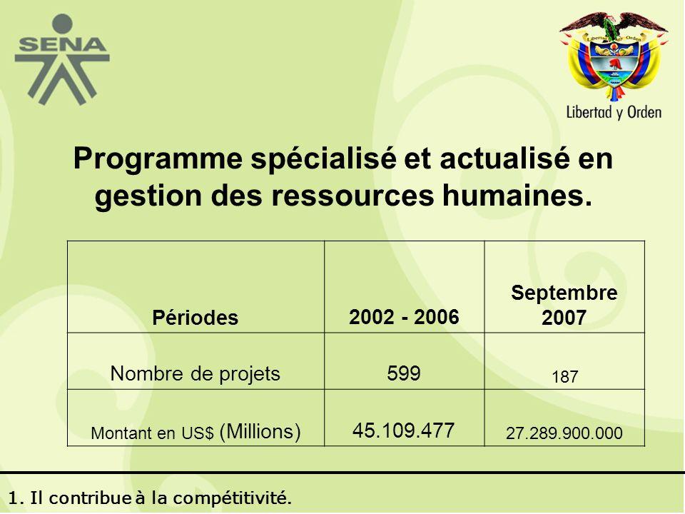 Programme spécialisé et actualisé en gestion des ressources humaines.