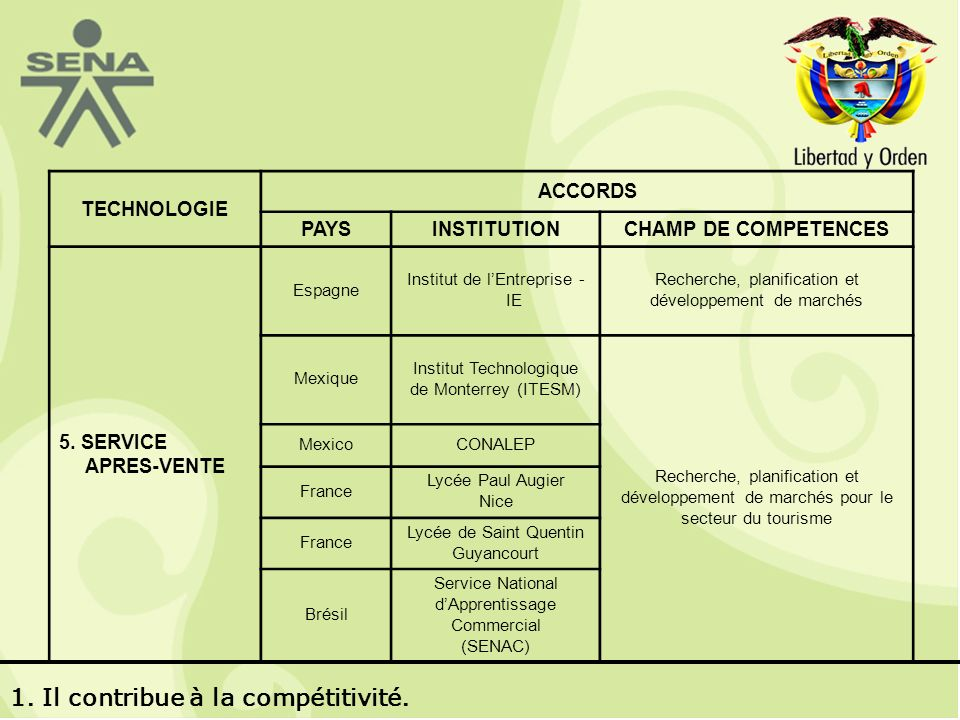 TECHNOLOGIE ACCORDS PAYSINSTITUTIONCHAMP DE COMPETENCES 5.
