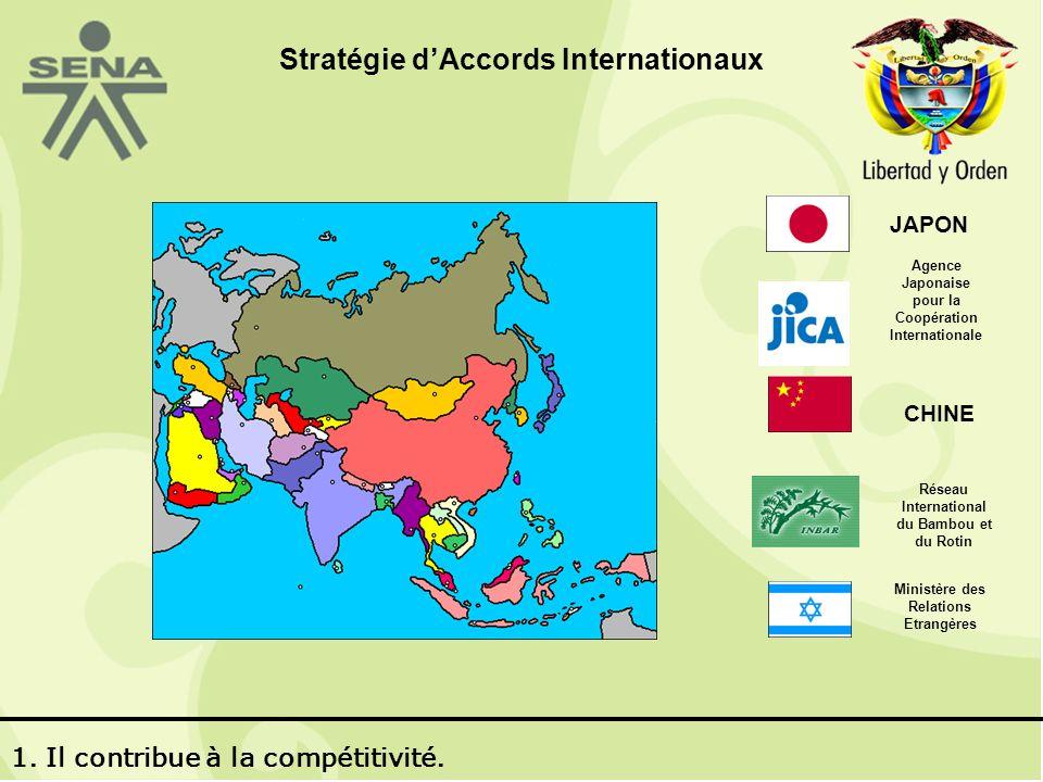 JAPON Agence Japonaise pour la Coopération Internationale CHINE Réseau International du Bambou et du Rotin Ministère des Relations Etrangères 1.