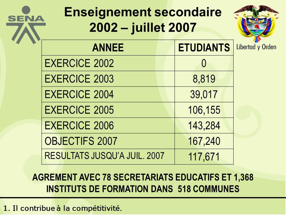 Enseignement secondaire 2002 – juillet 2007 ANNEEETUDIANTS EXERCICE 20020 EXERCICE 20038,819 EXERCICE 200439,017 EXERCICE 2005106,155 EXERCICE 2006143,284 OBJECTIFS 2007167,240 RESULTATS JUSQUA JUIL.