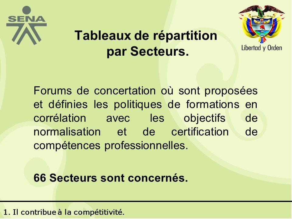 Forums de concertation où sont proposées et définies les politiques de formations en corrélation avec les objectifs de normalisation et de certification de compétences professionnelles.
