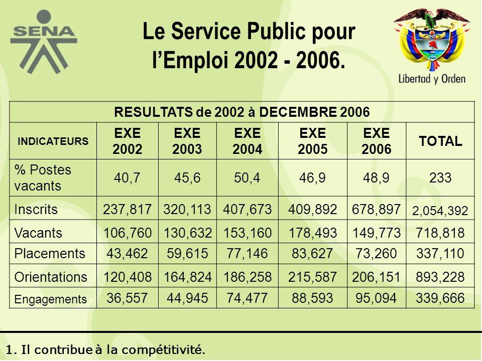 Le Service Public pour lEmploi 2002 - 2006.