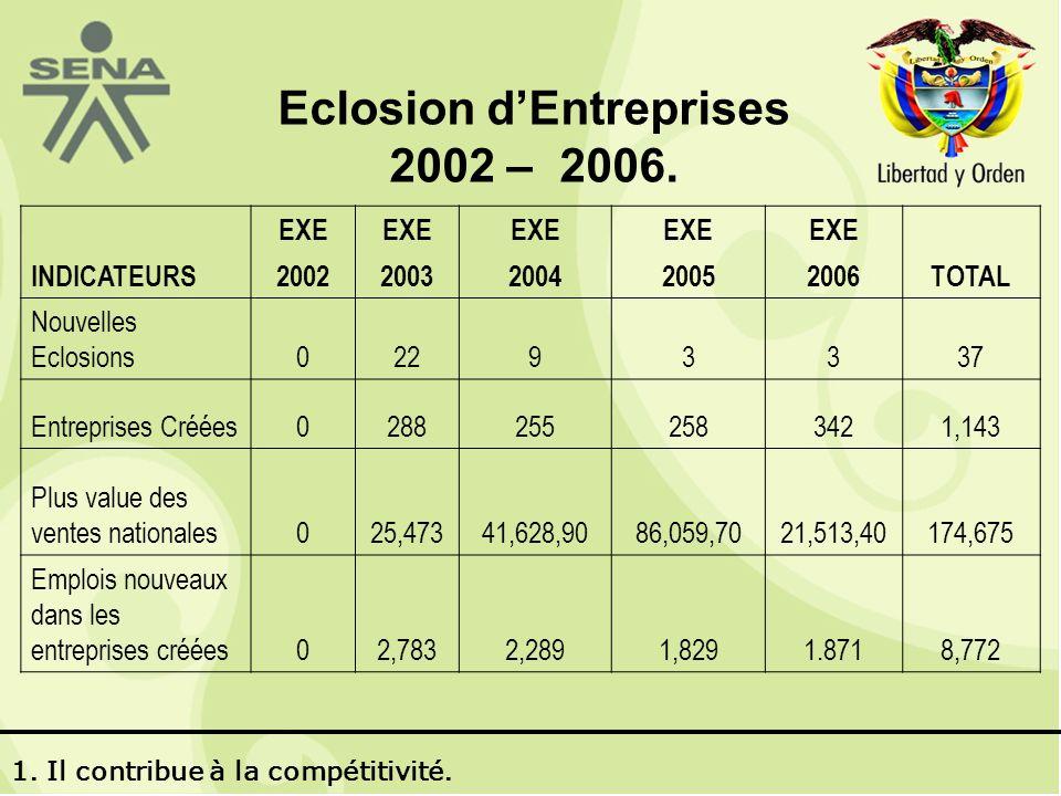 Eclosion dEntreprises 2002 – 2006.
