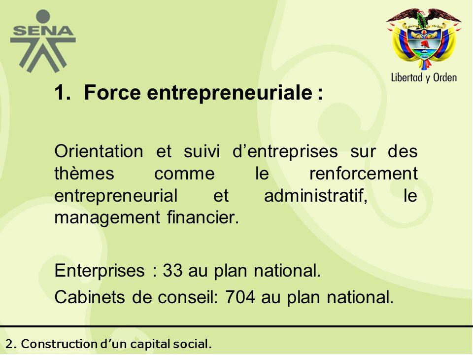 1.Force entrepreneuriale : Orientation et suivi dentreprises sur des thèmes comme le renforcement entrepreneurial et administratif, le management financier.