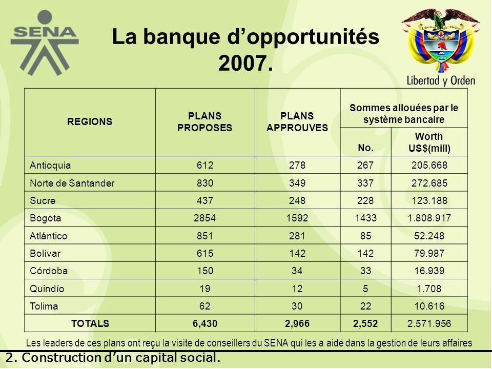 La banque dopportunités 2007.
