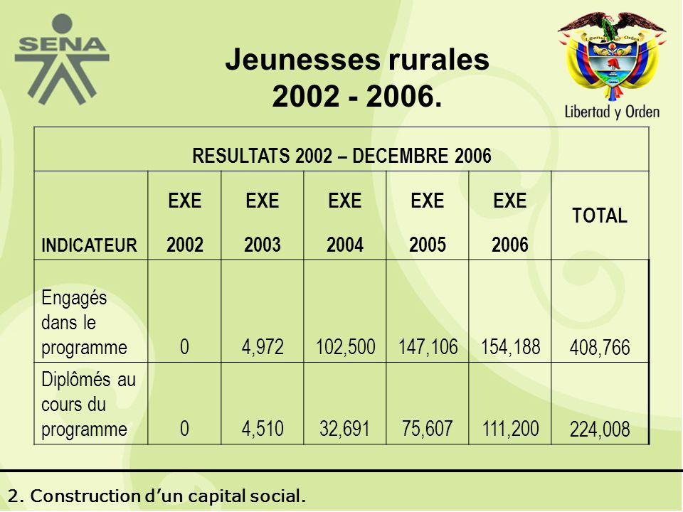 Jeunesses rurales 2002 - 2006.