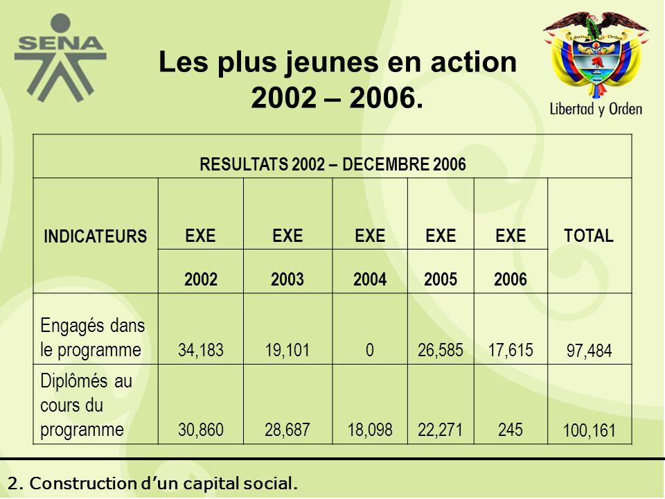 Les plus jeunes en action 2002 – 2006.