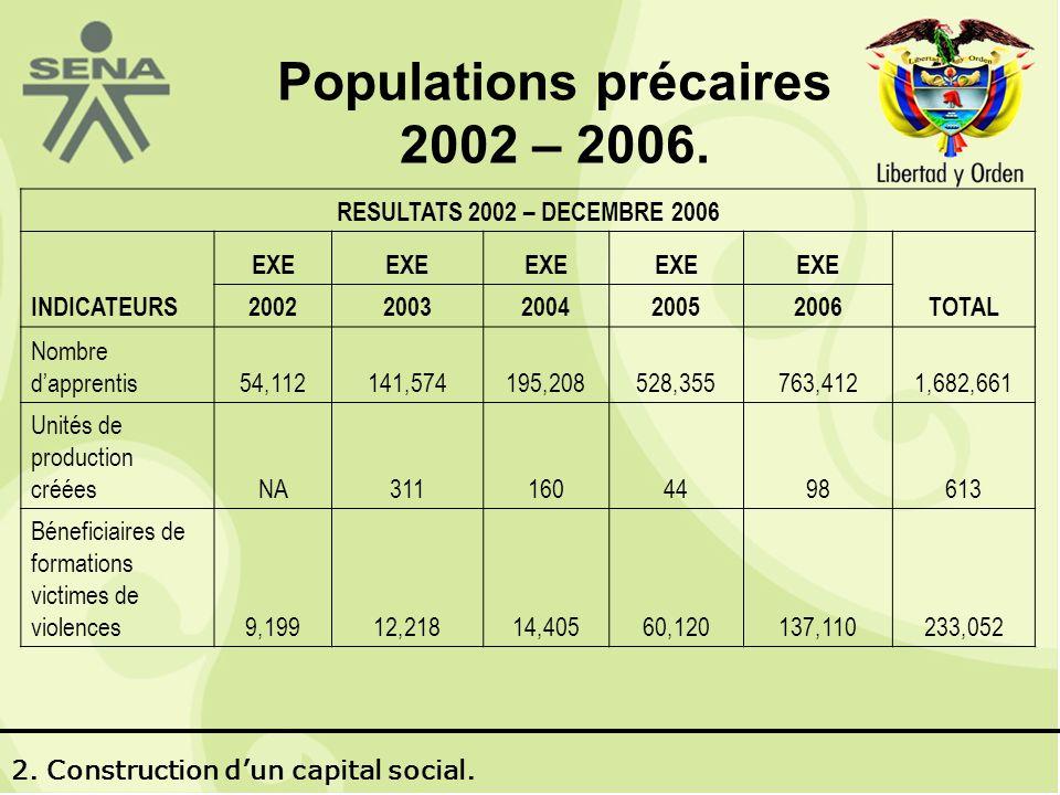 Populations précaires 2002 – 2006.