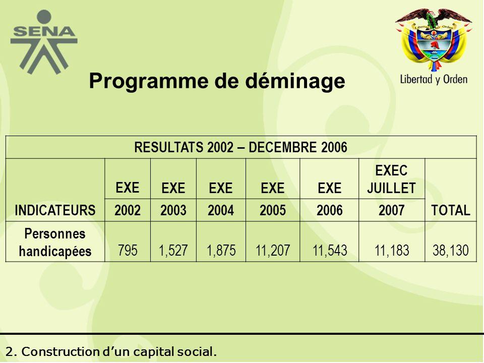 Programme de déminage RESULTATS 2002 – DECEMBRE 2006 INDICATEURS EXE EXEC JUILLET TOTAL 200220032004200520062007 Personnes handicapées 7951,5271,87511,20711,54311,18338,130 2.