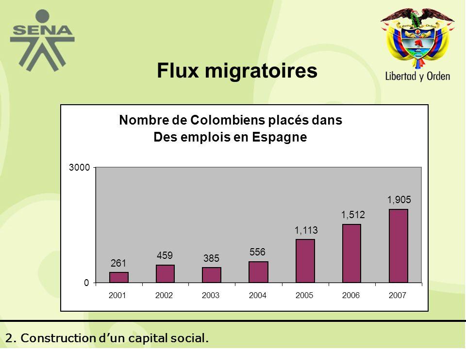 Flux migratoires COLOCADOS 6.191 Nombre de Colombiens placés dans Des emplois en Espagne 261 459 385 556 1,113 1,512 1,905 0 3000 2001200220032004200520062007 2.