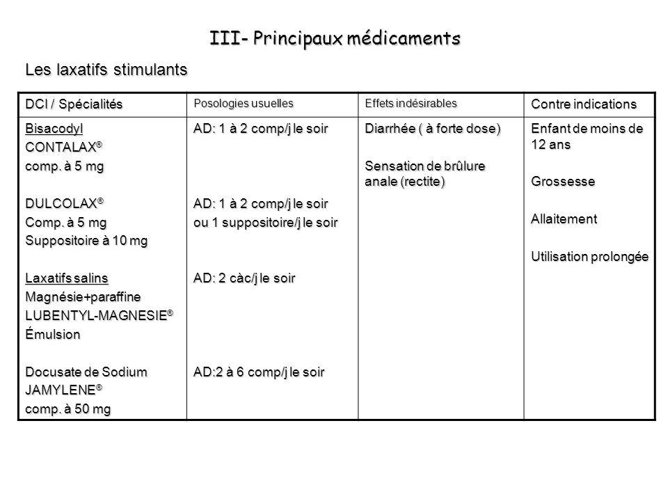 III- Principaux médicaments Les laxatifs stimulants DCI / Spécialités Posologies usuelles Effets indésirables Contre indications Bisacodyl CONTALAX ®