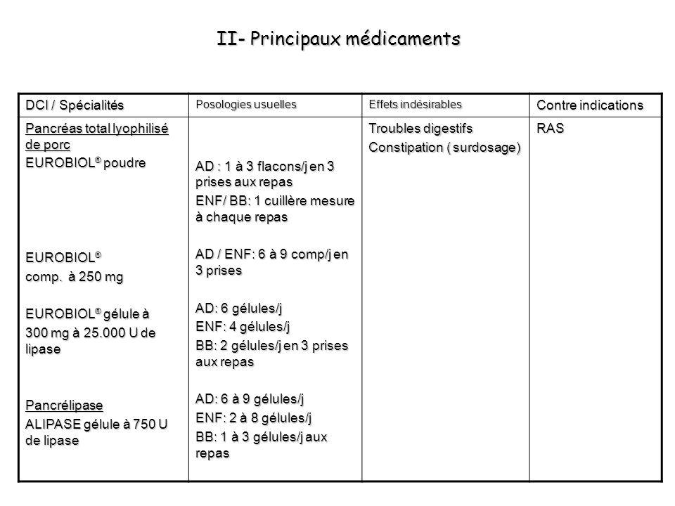 II- Principaux médicaments DCI / Spécialités Posologies usuelles Effets indésirables Contre indications Pancréas total lyophilisé de porc EUROBIOL ® p