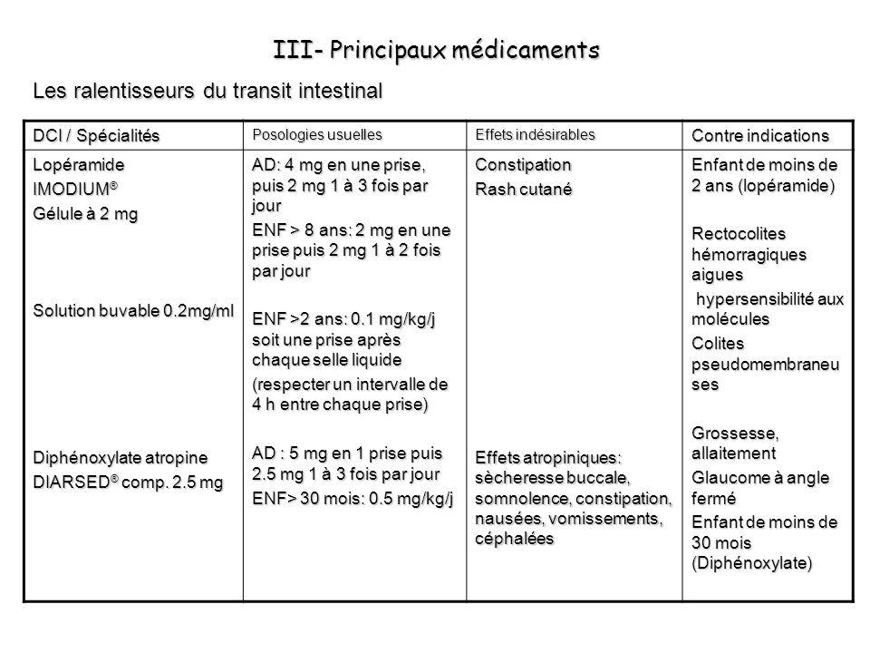 III- Principaux médicaments Les ralentisseurs du transit intestinal DCI / Spécialités Posologies usuelles Effets indésirables Contre indications Lopér