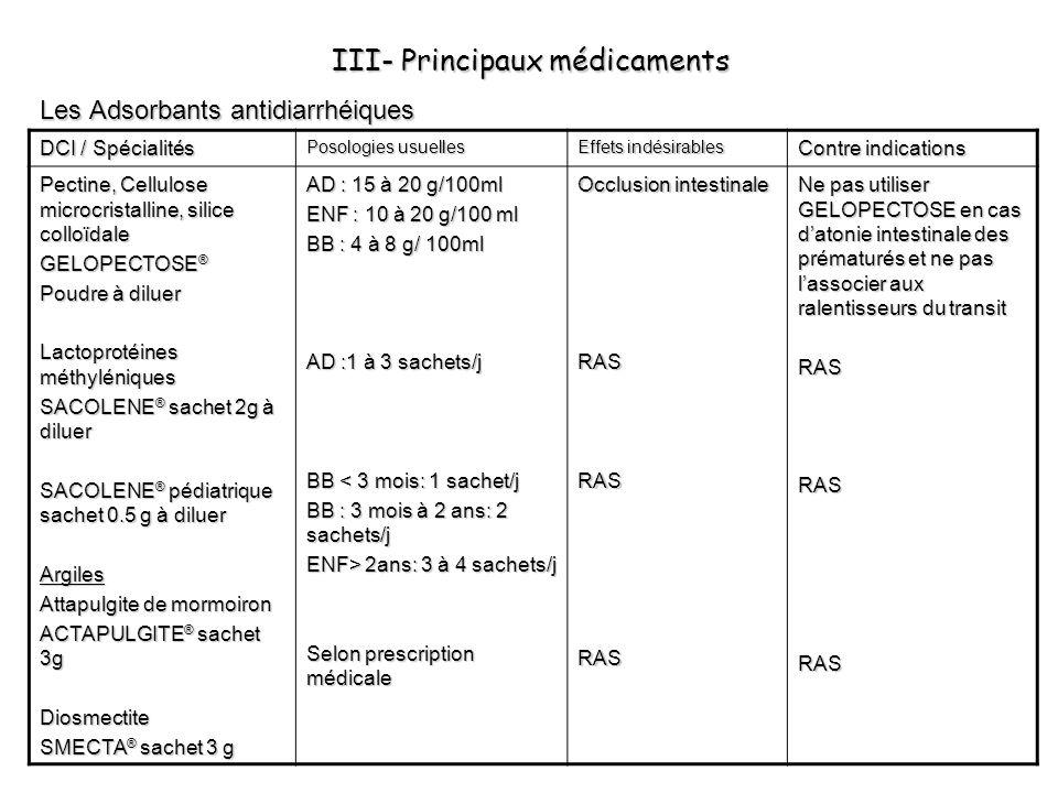 III- Principaux médicaments Les Adsorbants antidiarrhéiques DCI / Spécialités Posologies usuelles Effets indésirables Contre indications Pectine, Cell