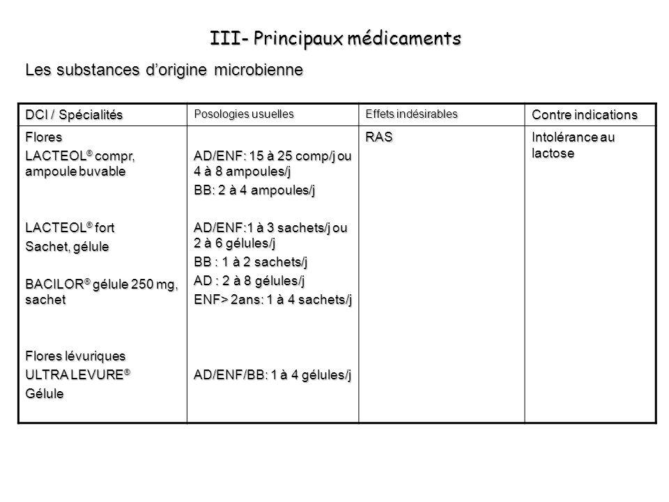 III- Principaux médicaments Les substances dorigine microbienne DCI / Spécialités Posologies usuelles Effets indésirables Contre indications Flores LA