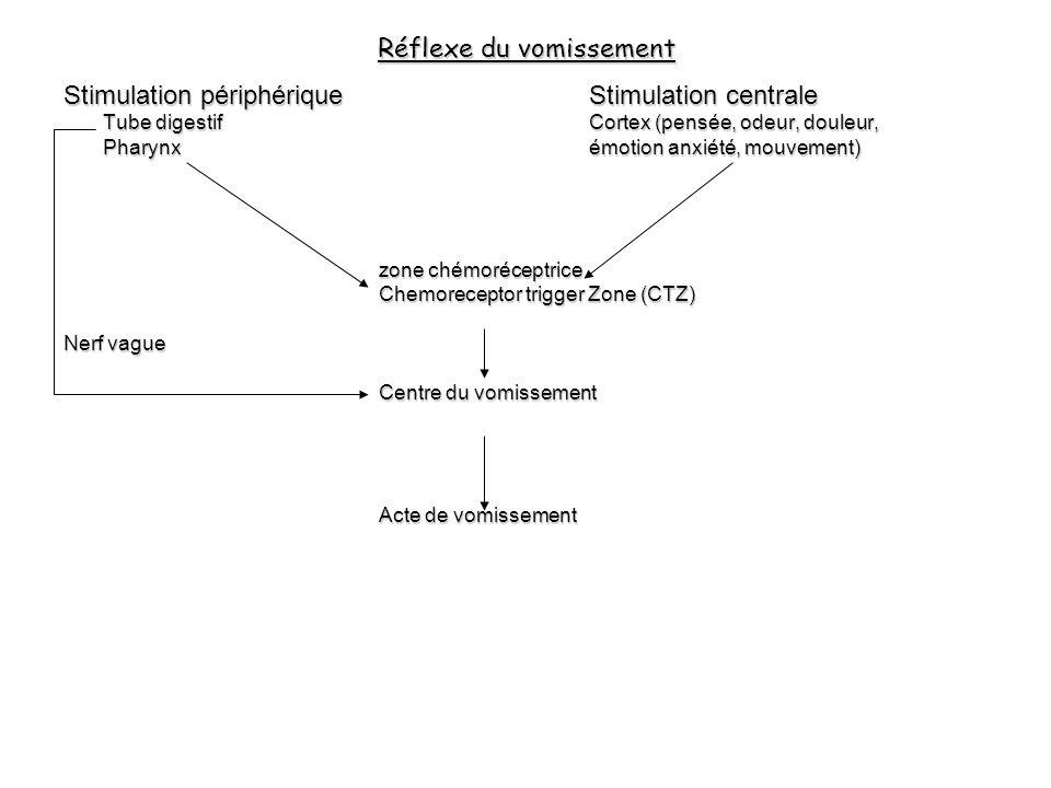 Réflexe du vomissement Stimulation périphériqueStimulation centrale Tube digestifCortex (pensée, odeur, douleur, Pharynxémotion anxiété, mouvement) zo