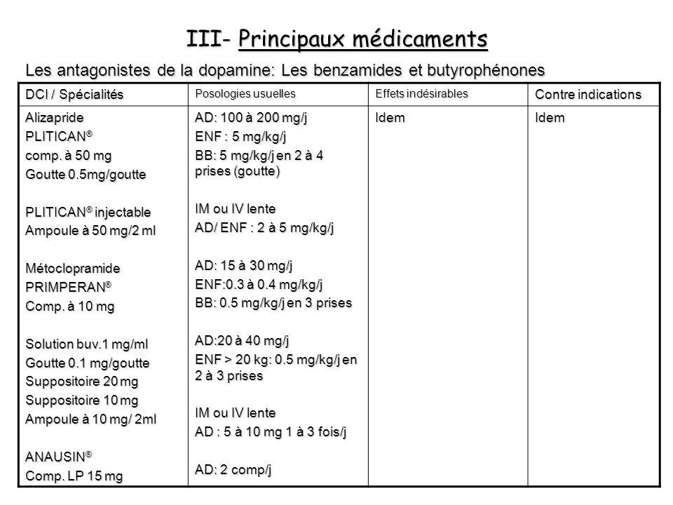 III- Principaux médicaments Les antagonistes de la dopamine: Les benzamides et butyrophénones DCI / Spécialités Posologies usuelles Effets indésirable