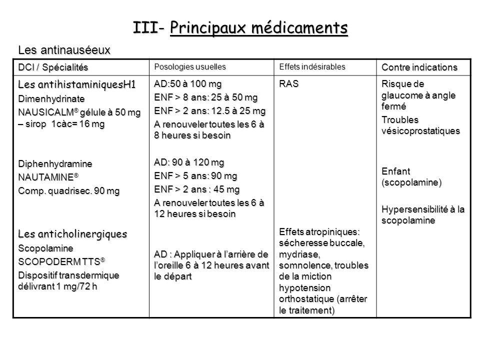 III- Principaux médicaments Les antinauséeux DCI / Spécialités Posologies usuelles Effets indésirables Contre indications Les antihistaminiquesH1 Dime