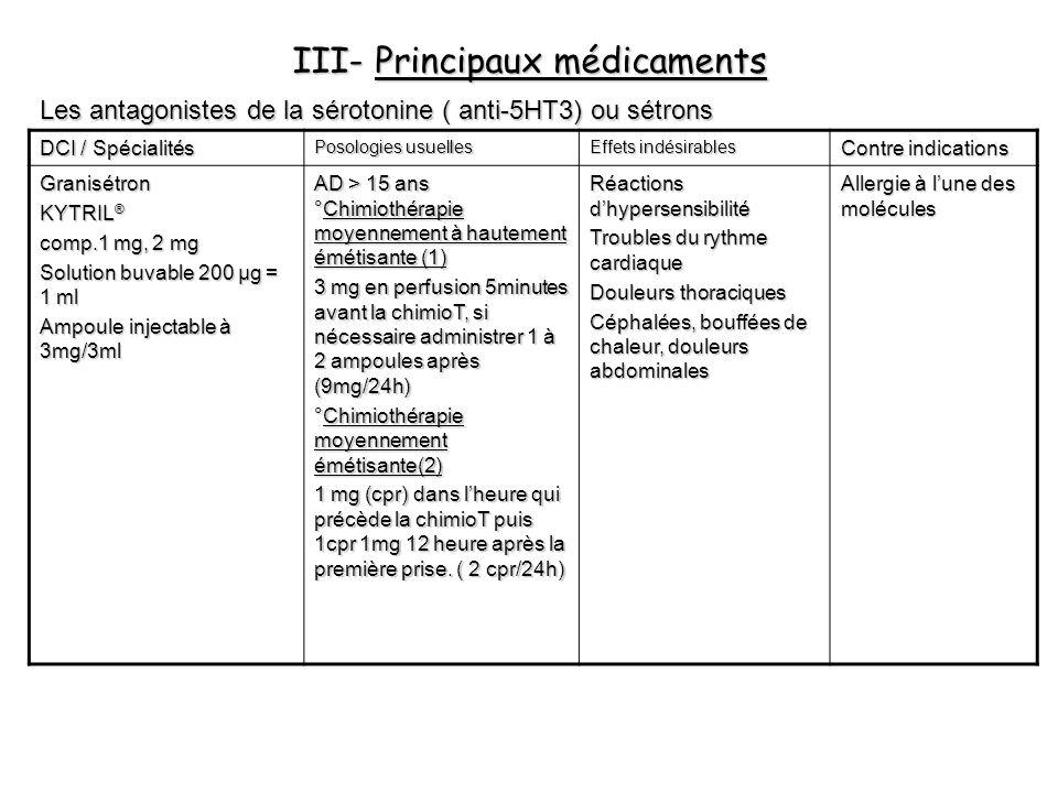 III- Principaux médicaments Les antagonistes de la sérotonine ( anti-5HT3) ou sétrons DCI / Spécialités Posologies usuelles Effets indésirables Contre