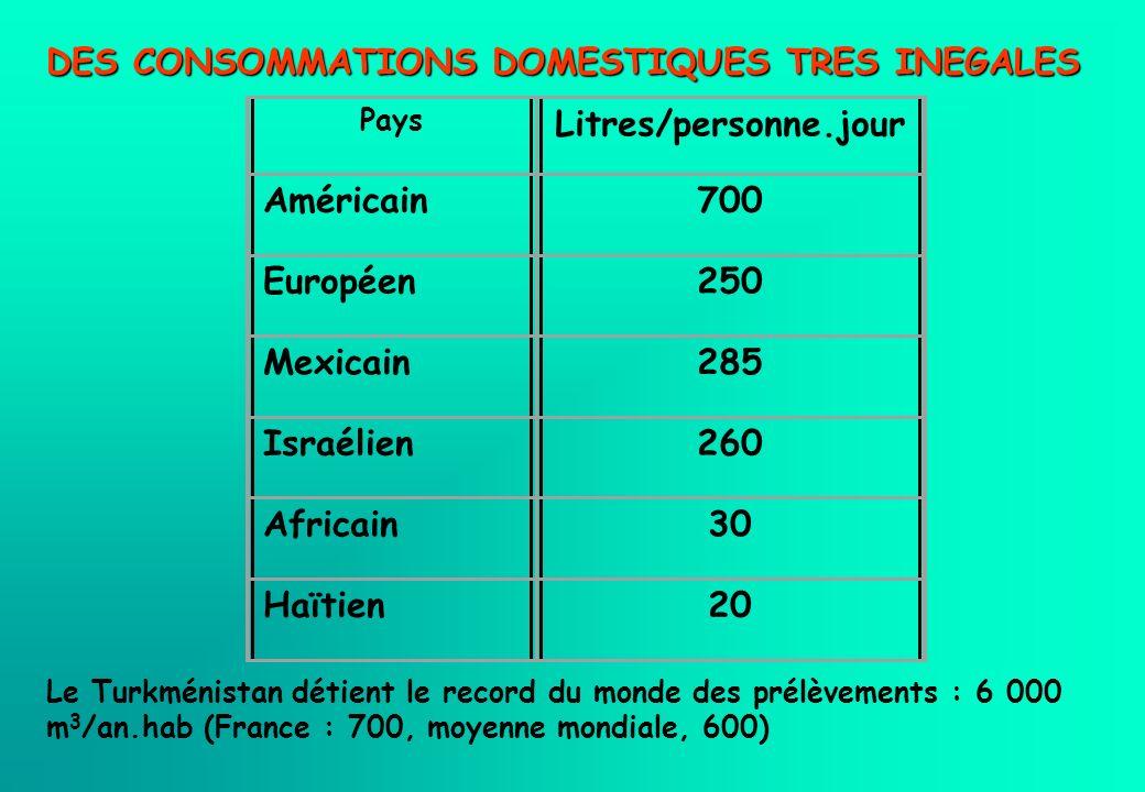 DES CONSOMMATIONS DOMESTIQUES TRES INEGALES Le Turkménistan détient le record du monde des prélèvements : 6 000 m 3 /an.hab (France : 700, moyenne mon