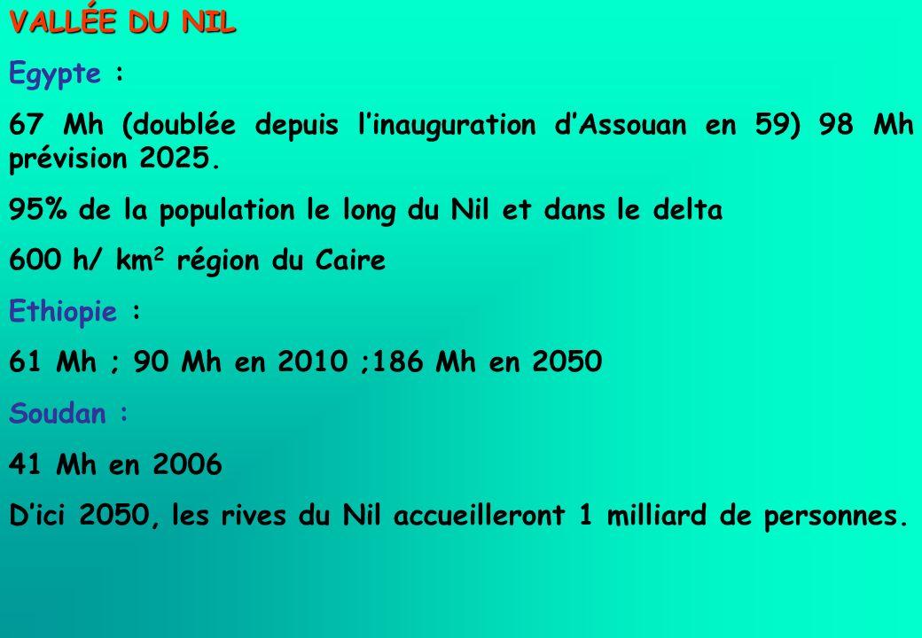 VALLÉE DU NIL Egypte : 67 Mh (doublée depuis linauguration dAssouan en 59) 98 Mh prévision 2025. 95% de la population le long du Nil et dans le delta