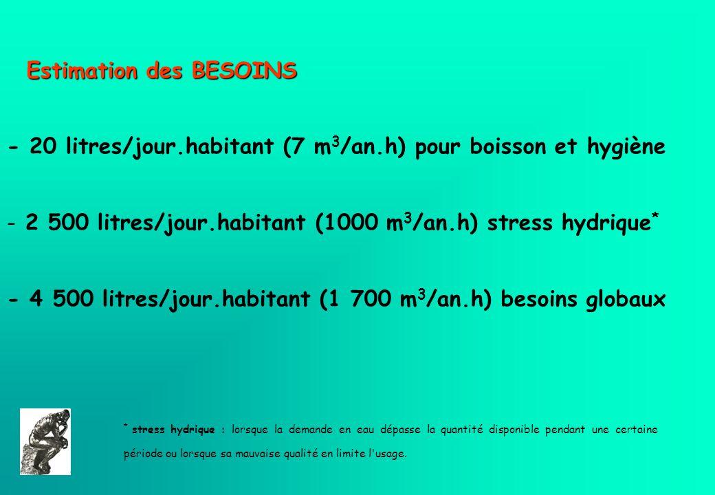 Estimation des BESOINS - 20 litres/jour.habitant (7 m 3 /an.h) pour boisson et hygiène - 2 500 litres/jour.habitant (1000 m 3 /an.h) stress hydrique *