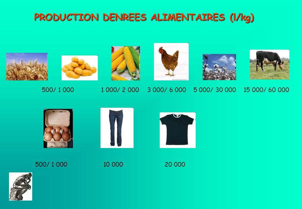 Jean-Charles ABBE PRODUCTION AGRO-CARBURANTS un kilo de maïs 1 000 litres deau (en moyenne) Une voiture consomme 6 à 7 litres de carburant / 100 Kms (et plus dans le cas de bio-carburant) 6 000 litres deau/ 100 kms !