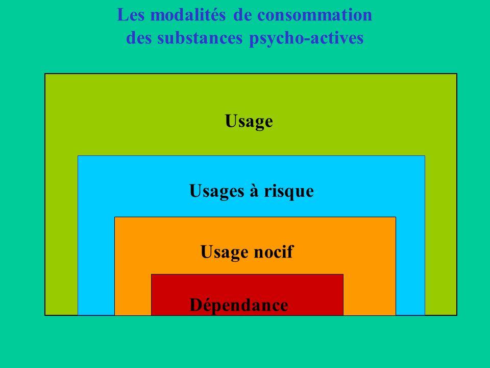 Les modalités de consommation des substances psycho-actives Usage Usage nocif Dépendance Usages à risque