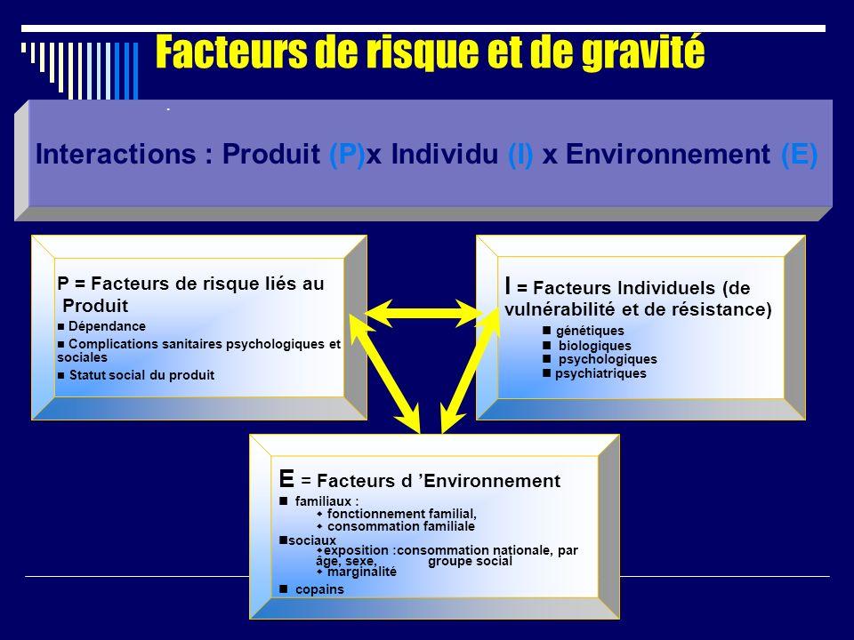 Facteurs de risque et de gravité Interactions : Produit (P)x Individu (I) x Environnement (E) P = Facteurs de risque liés au Produit Dépendance Compli
