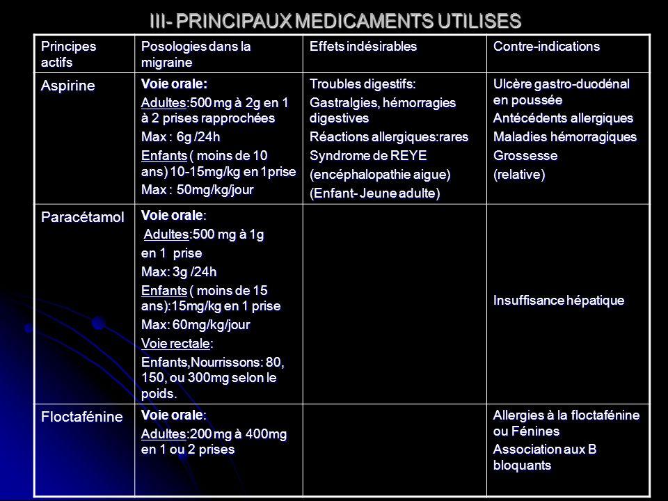 III- PRINCIPAUX MEDICAMENTS UTILISES Principes actifs Posologies dans la migraine Effets indésirables Contre-indications Aspirine Voie orale: Adultes: