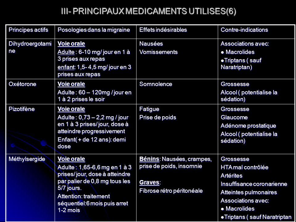 III- PRINCIPAUX MEDICAMENTS UTILISES(6) Principes actifs Posologies dans la migraine Effets indésirables Contre-indications Dihydroergotami ne Voie or