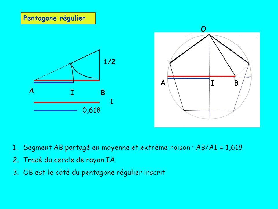 A BI O Pentagone régulier 1 0,618 BI A 1/2 1.Segment AB partagé en moyenne et extrême raison : AB/AI = 1,618 2.Tracé du cercle de rayon IA 3.OB est le