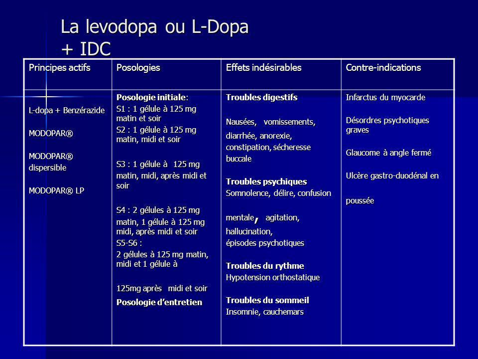 La levodopa ou L-Dopa + IDC Principes actifs Posologies Effets indésirables Contre-indications L-dopa + Benzérazide MODOPAR®MODOPAR®dispersible MODOPA