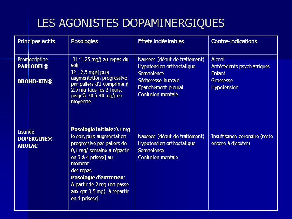 LES AGONISTES DOPAMINERGIQUES Principes actifs Posologies Effets indésirables Contre-indications Bromocriptine PARLODEL® BROMO-KIN® Lisuride DOPERGINE