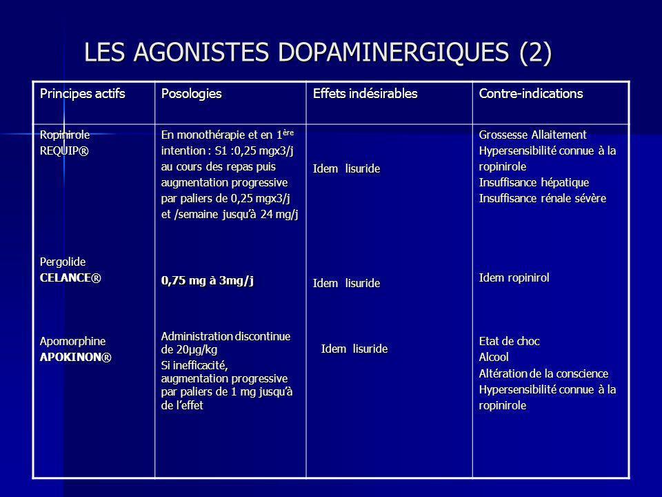 LES AGONISTES DOPAMINERGIQUES (2) Principes actifs Posologies Effets indésirables Contre-indications RopiniroleREQUIP®Pergolide CELANCE® Apomorphine A
