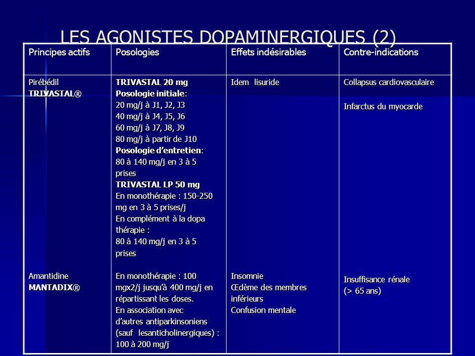 LES AGONISTES DOPAMINERGIQUES (2) Principes actifs Posologies Effets indésirables Contre-indications Pirébédil TRIVASTAL® Amantidine MANTADIX® TRIVAST