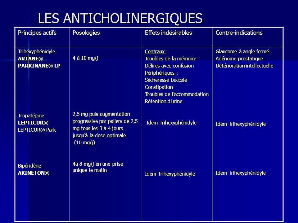 LES ANTICHOLINERGIQUES Principes actifs Posologies Effets indésirables Contre-indications Trihéxyphénidyle ARTANE® PARKINANE® LP Tropatépine LEPTICUR®