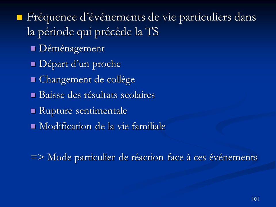101 Fréquence dévénements de vie particuliers dans la période qui précède la TS Fréquence dévénements de vie particuliers dans la période qui précède