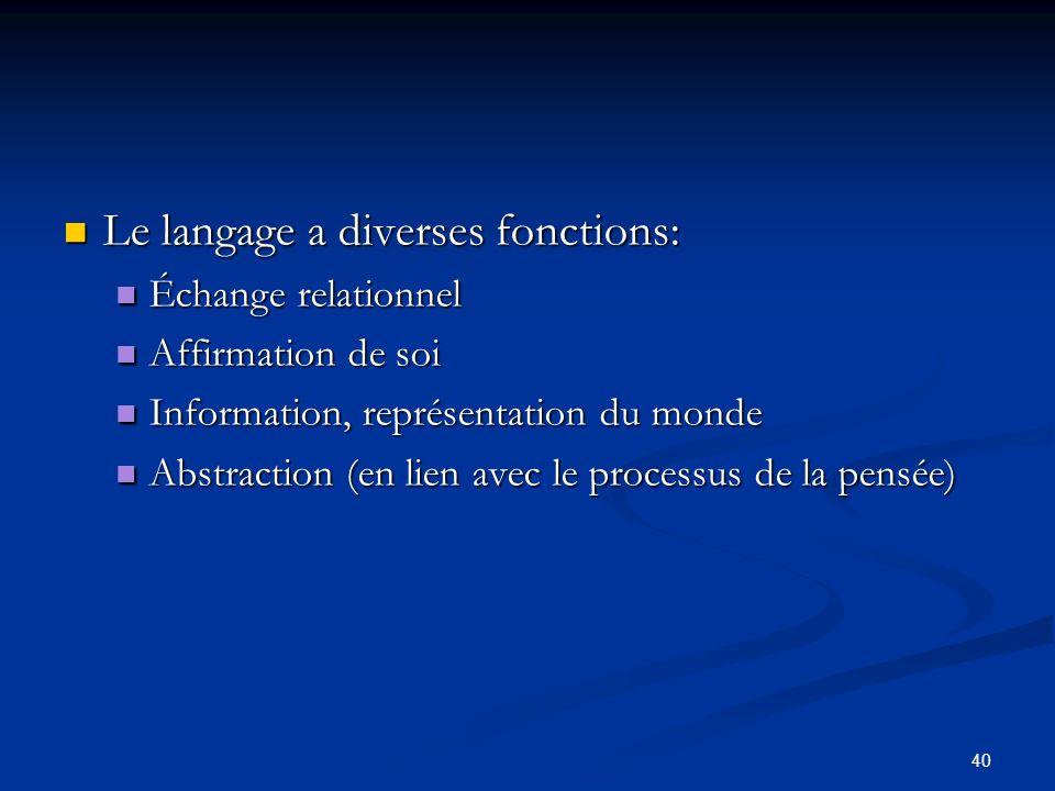 40 Le langage a diverses fonctions: Le langage a diverses fonctions: Échange relationnel Échange relationnel Affirmation de soi Affirmation de soi Information, représentation du monde Information, représentation du monde Abstraction (en lien avec le processus de la pensée) Abstraction (en lien avec le processus de la pensée)