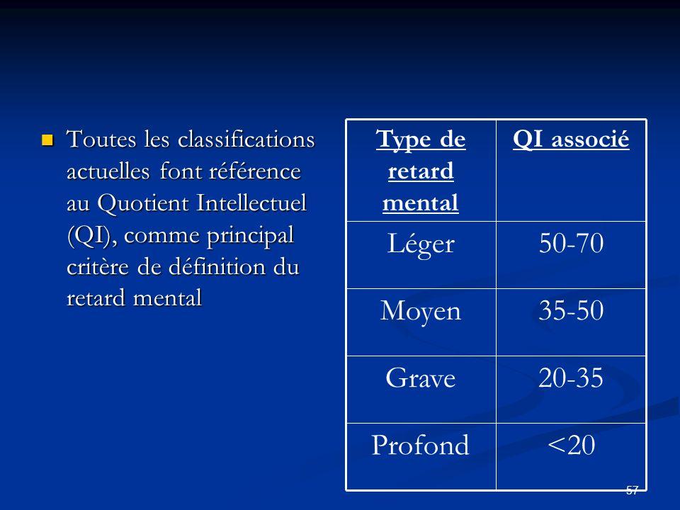57 Toutes les classifications actuelles font référence au Quotient Intellectuel (QI), comme principal critère de définition du retard mental Toutes les classifications actuelles font référence au Quotient Intellectuel (QI), comme principal critère de définition du retard mental <20Profond 20-35Grave 35-50Moyen 50-70Léger QI associéType de retard mental