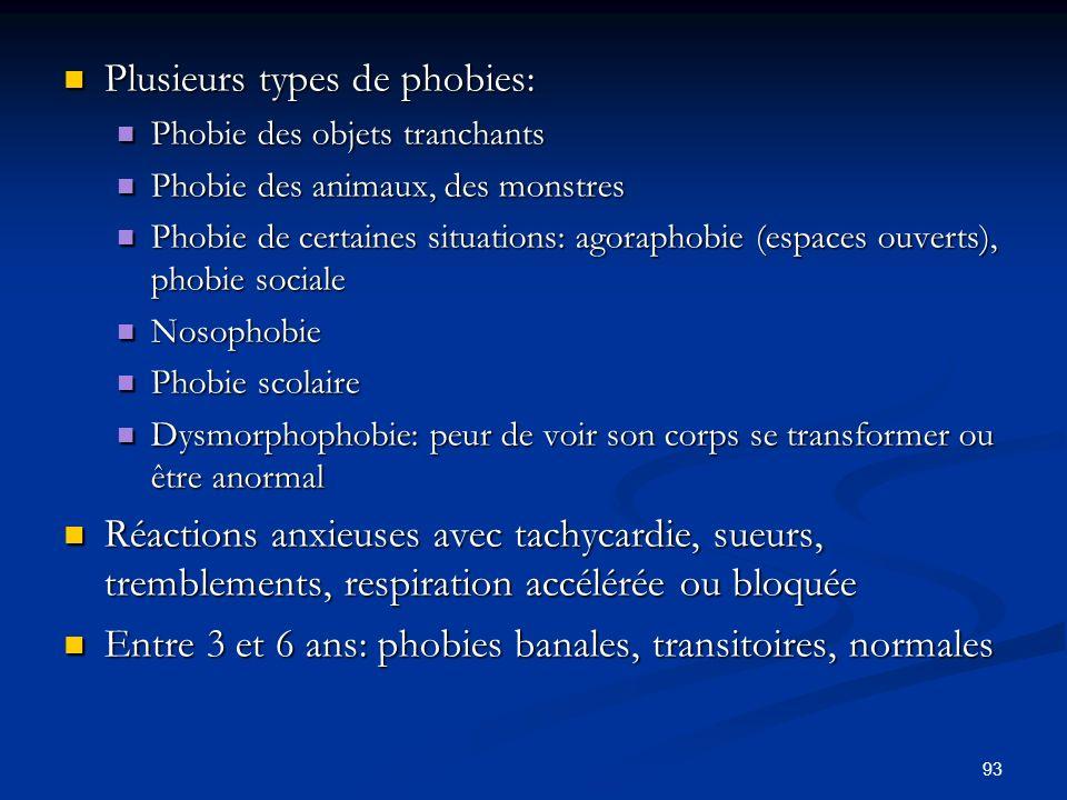 93 Plusieurs types de phobies: Plusieurs types de phobies: Phobie des objets tranchants Phobie des objets tranchants Phobie des animaux, des monstres Phobie des animaux, des monstres Phobie de certaines situations: agoraphobie (espaces ouverts), phobie sociale Phobie de certaines situations: agoraphobie (espaces ouverts), phobie sociale Nosophobie Nosophobie Phobie scolaire Phobie scolaire Dysmorphophobie: peur de voir son corps se transformer ou être anormal Dysmorphophobie: peur de voir son corps se transformer ou être anormal Réactions anxieuses avec tachycardie, sueurs, tremblements, respiration accélérée ou bloquée Réactions anxieuses avec tachycardie, sueurs, tremblements, respiration accélérée ou bloquée Entre 3 et 6 ans: phobies banales, transitoires, normales Entre 3 et 6 ans: phobies banales, transitoires, normales