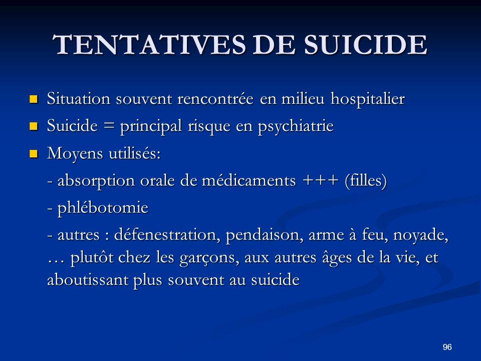 96 TENTATIVES DE SUICIDE Situation souvent rencontrée en milieu hospitalier Situation souvent rencontrée en milieu hospitalier Suicide = principal ris