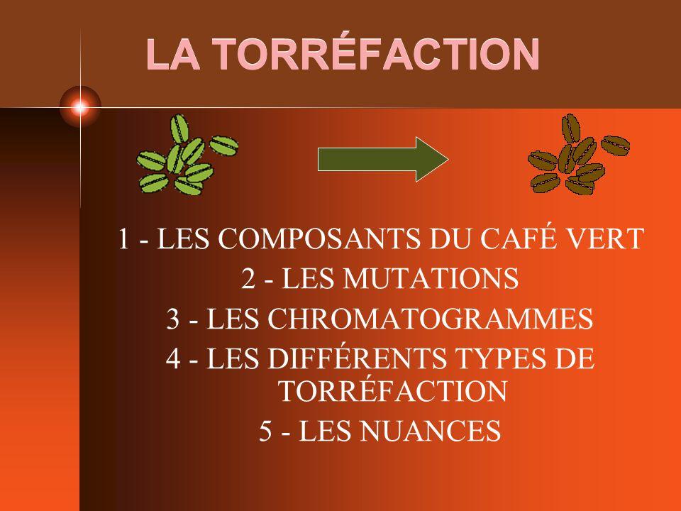 LA TORRÉFACTION 1 - LES COMPOSANTS DU CAFÉ VERT 2 - LES MUTATIONS 3 - LES CHROMATOGRAMMES 4 - LES DIFFÉRENTS TYPES DE TORRÉFACTION 5 - LES NUANCES