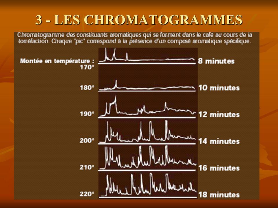 3 - LES CHROMATOGRAMMES