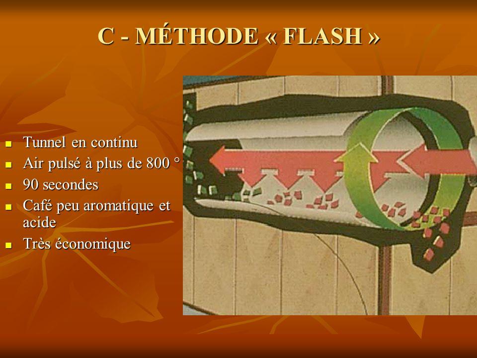 C - MÉTHODE « FLASH » Tunnel en continu Tunnel en continu Air pulsé à plus de 800 ° Air pulsé à plus de 800 ° 90 secondes 90 secondes Café peu aromati