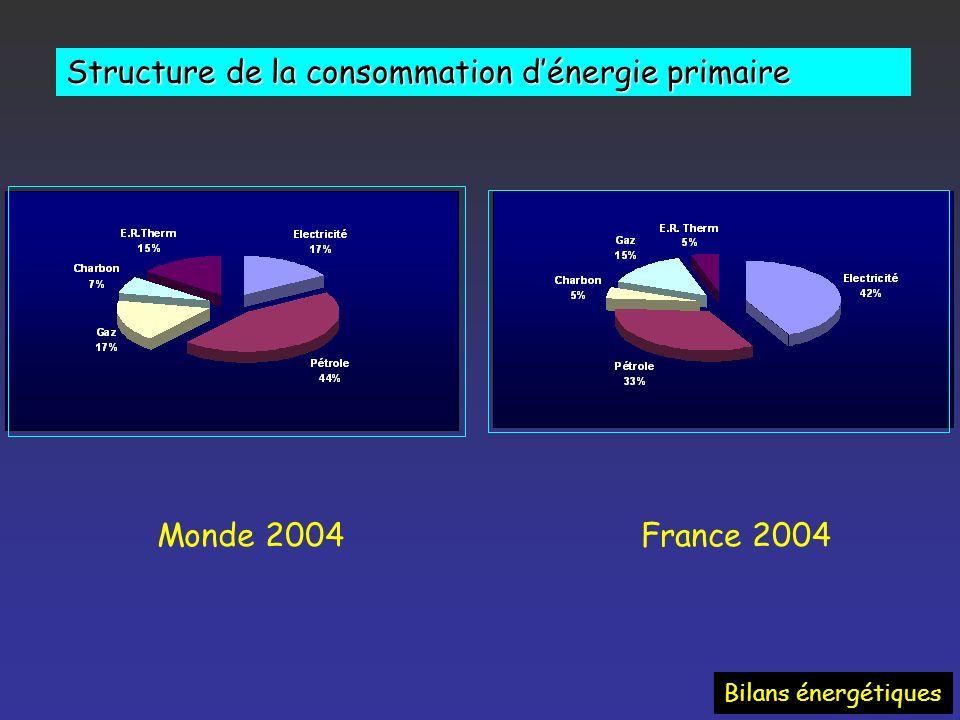 Evolution intensité énergétique par pays France Consommation énergétique / PIB exprimé en Tep/1 000 $ Bilans énergétiques