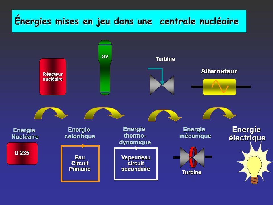 Énergies mises en jeu dans une centrale nucléaire EnergieNucléaire U 235 Réacteurnucléaire GV Vapeur/eaucircuitsecondaire TurbineEnergieélectriqueEauCircuitPrimaire Energiethermo-dynamique Energiecalorifique Energiemécanique Turbine Alternateur